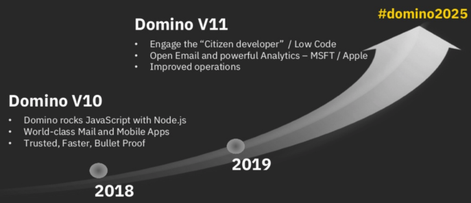 Domino V11 Sneak Preview : What to expect?